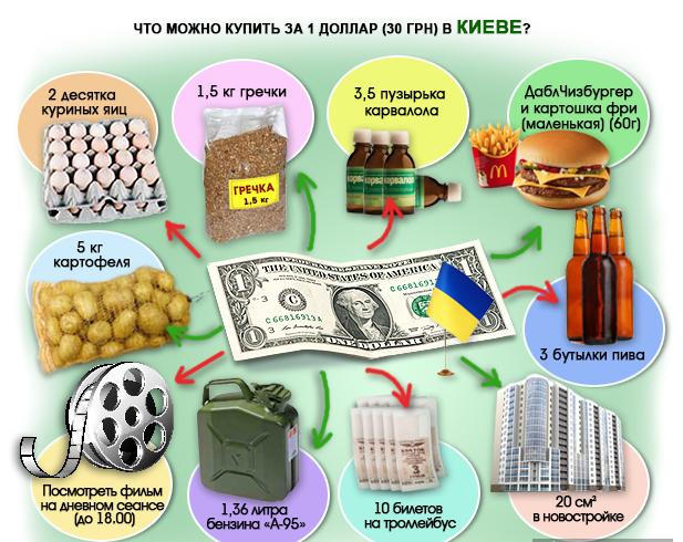 Что можно купить за 1 доллар в Украине